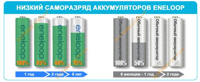 aa panasonic eneloop 2000 bk-3mcce low seld-discharge