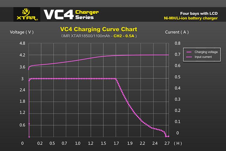 XTAR VC4 зарядное устройство